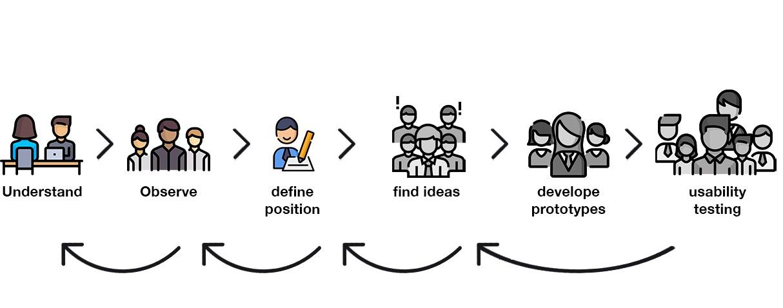 Understand, zu Observe, define, sind erledigt. Jetzt heißt es: find ideas, develop and test für Design Thinking.