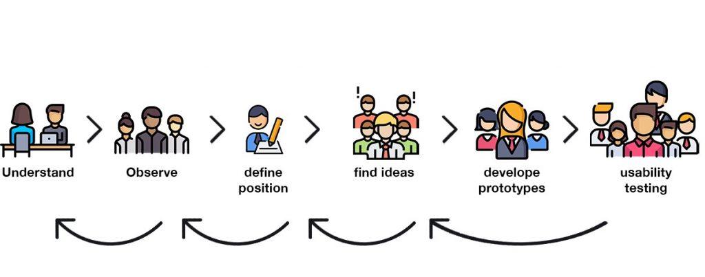 Understand, zu Observe, define, find ideas, develop and test sind erledigt. Design Thinking war (hoffentlich